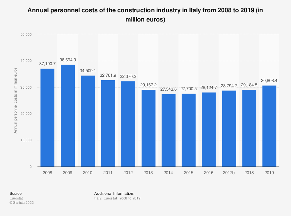 Statistic: Annual personnel costs of the construction industry in Italy from 2008 to 2014 (in million euros) | Statista