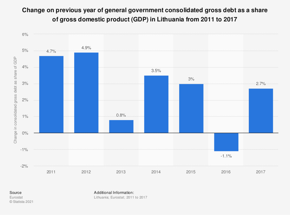 Statistic: Change on previous year of general government consolidated gross debt as a share of gross domestic product (GDP) in Lithuania from 2011 to 2017 | Statista