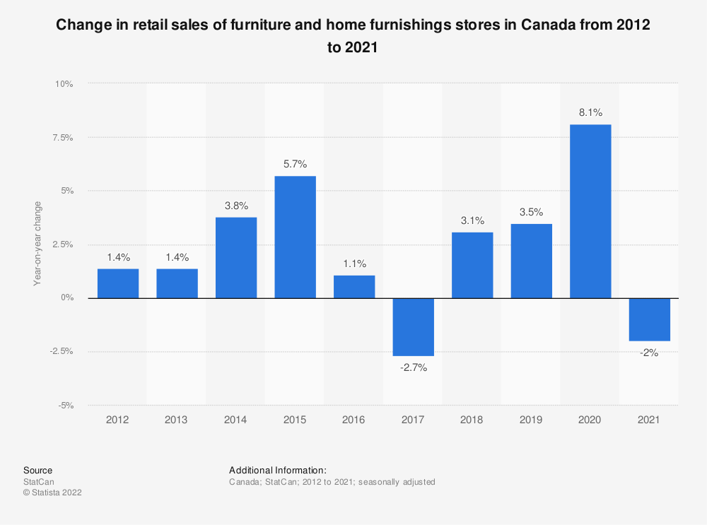 Statistic: Change in retail sales of furniture and home furnishings stores in Canada from 2012 to 2019* | Statista