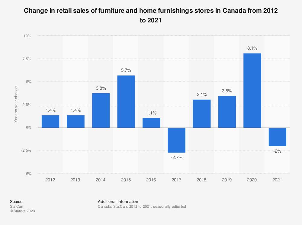 U2022 Retail: Furniture U0026 Furnishings Store Sales Growth Canada 2017 | Statistic