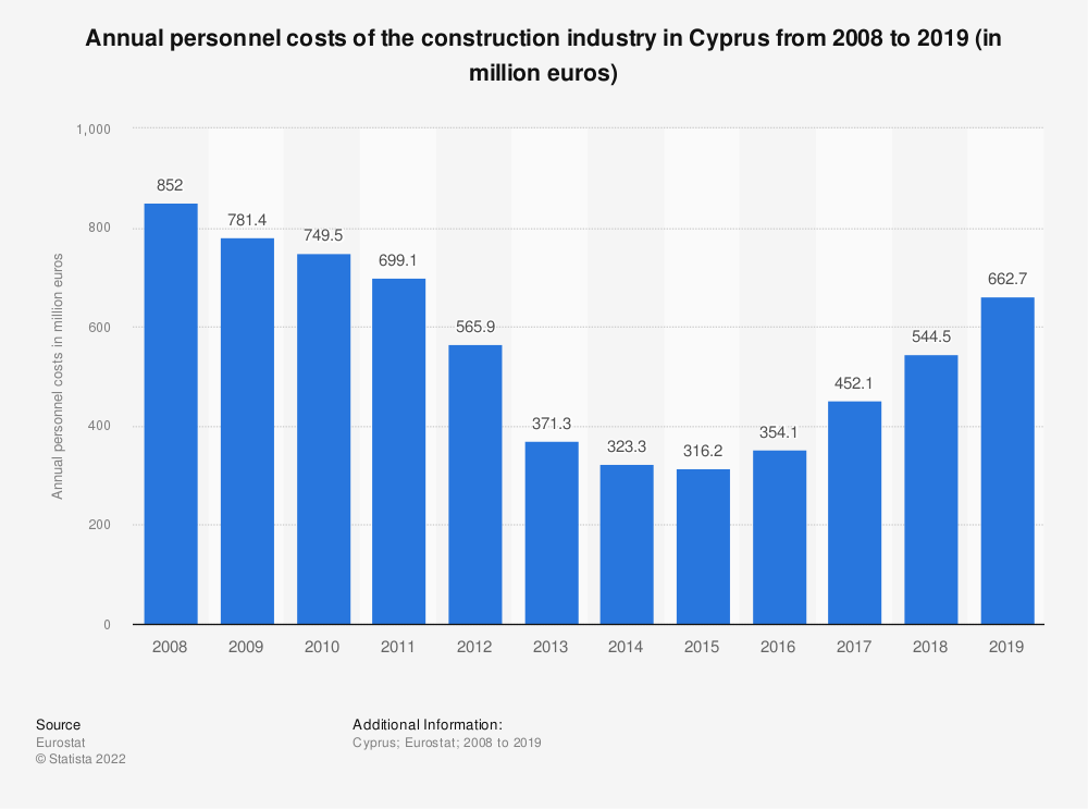 Statistic: Annual personnel costs of the construction industry in Cyprus from 2008 to 2017 (in million euros) | Statista