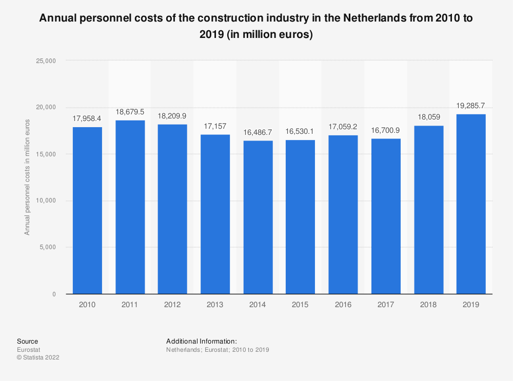 Statistic: Annual personnel costs of the construction industry in the Netherlands from 2010 to 2017 (in million euros) | Statista