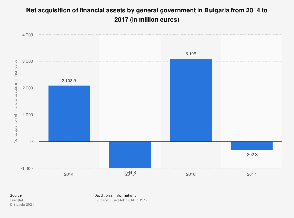 Statistic: Net acquisition of financial assets by general government in Bulgaria from 2014 to 2017 (in million euros) | Statista