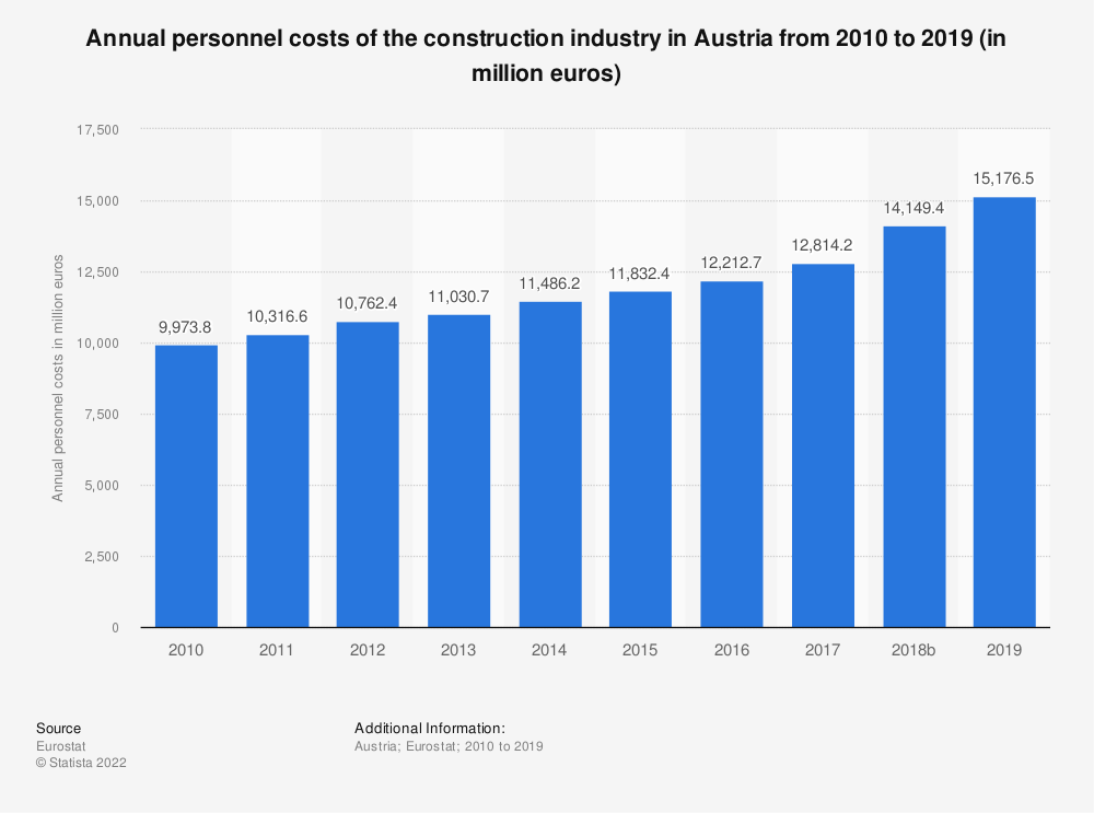 Statistic: Annual personnel costs of the construction industry in Austria from 2010 to 2017 (in million euros) | Statista
