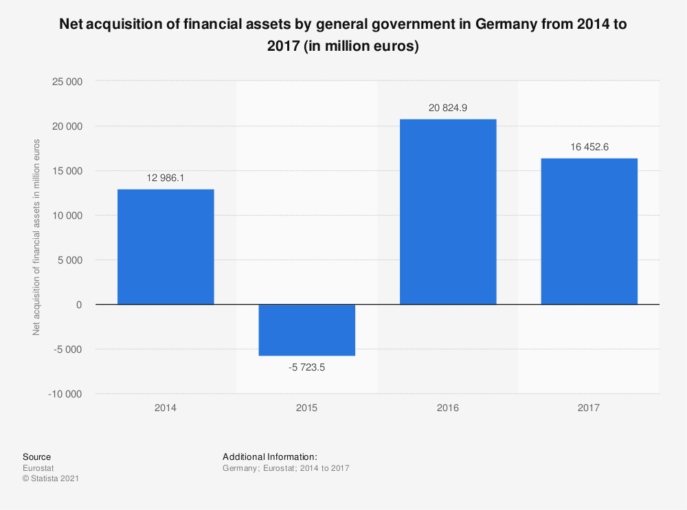 Statistic: Net acquisition of financial assets by general government in Germany from 2014 to 2017 (in million euros) | Statista