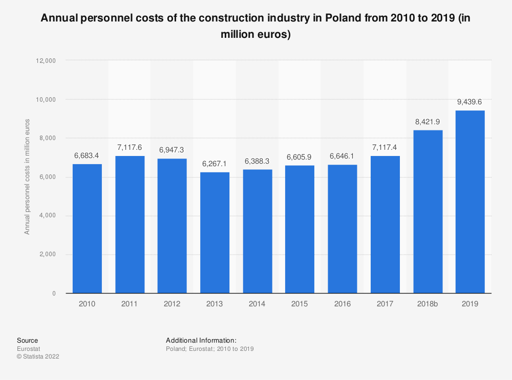 Statistic: Annual personnel costs of the construction industry in Poland from 2010 to 2014 (in million euros) | Statista