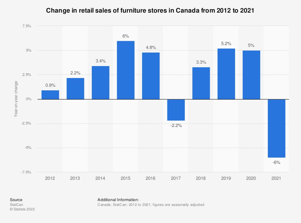 Statistic: Change in retail sales of furniture stores in Canada from 2012 to 2018* | Statista