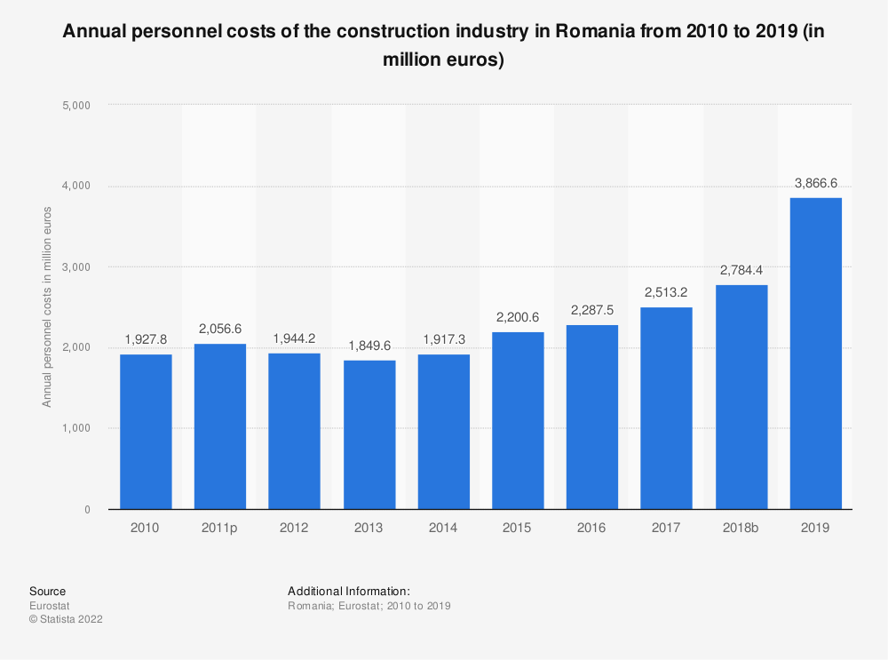 Statistic: Annual personnel costs of the construction industry in Romania from 2010 to 2016 (in million euros) | Statista