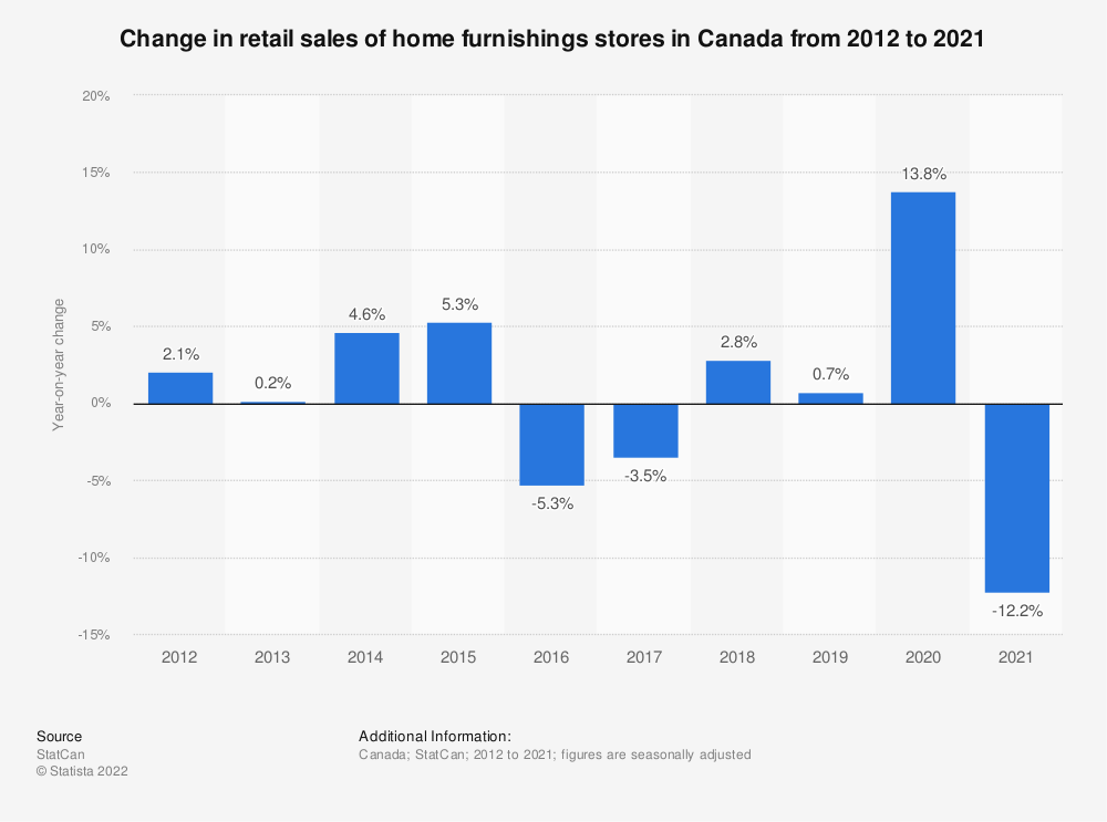 Statistic: Change in retail sales of home furnishings stores in Canada from 2012 to 2019* | Statista