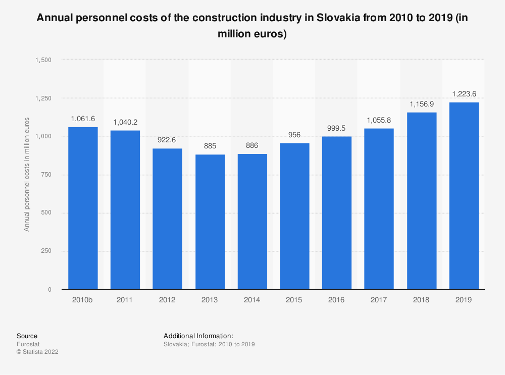 Statistic: Annual personnel costs of the construction industry in Slovakia from 2010 to 2017 (in million euros) | Statista