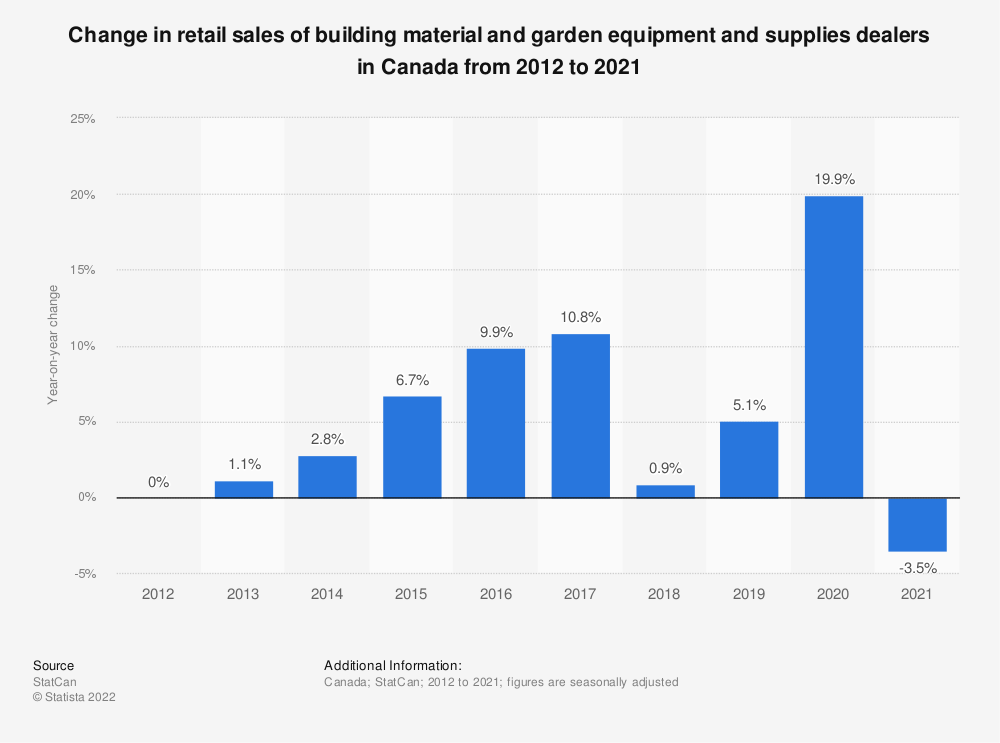 Statistic: Change in retail sales of building material and garden equipment and supplies dealers in Canada from 2012 to 2020 | Statista