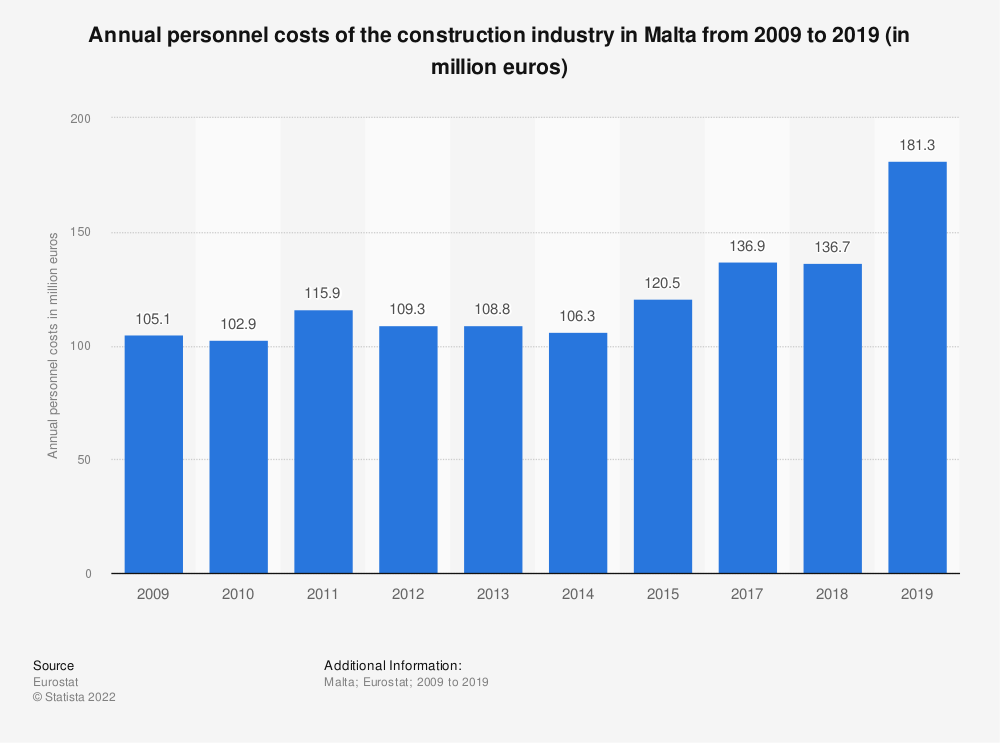 Statistic: Annual personnel costs of the construction industry in Malta from 2008 to 2018 (in million euros) | Statista