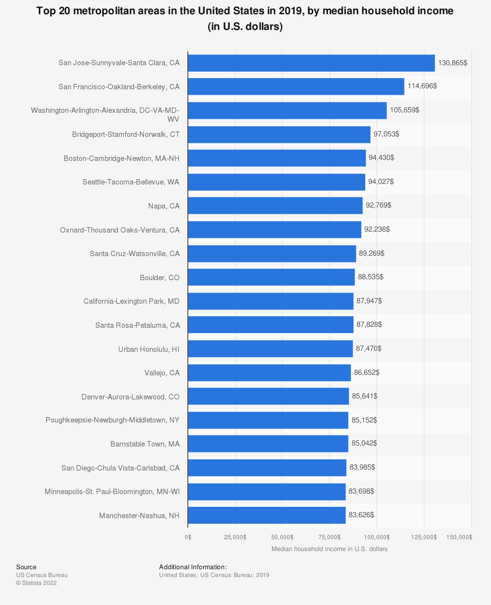 Statistic: Top 20 metropolitan areas in the United States in 2017, by median household income (in U.S. dollars) | Statista