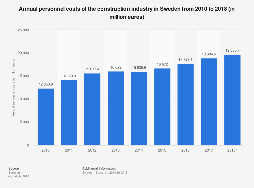 Statistic: Annual personnel costs of the construction industry in Sweden from 2010 to 2018 (in million euros) | Statista