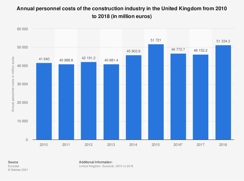 Statistic: Annual personnel costs of the construction industry in the United Kingdom from 2010 to 2018 (in million euros) | Statista