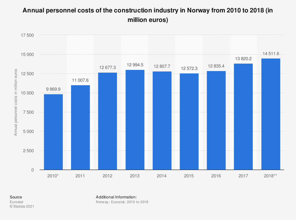 Statistic: Annual personnel costs of the construction industry in Norway from 2010 to 2017 (in million euros) | Statista