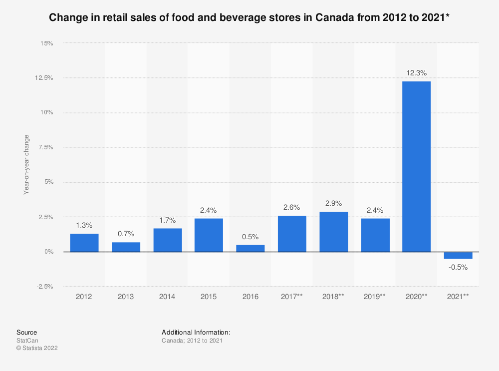 Statistic: Annual change in retail sales of food and beverage stores in Canada from 2012 to 2017* | Statista