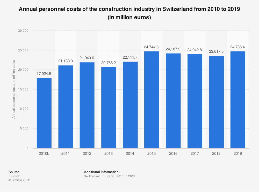 Statistic: Annual personnel costs of the construction industry in Switzerland from 2010 to 2017 (in million euros) | Statista