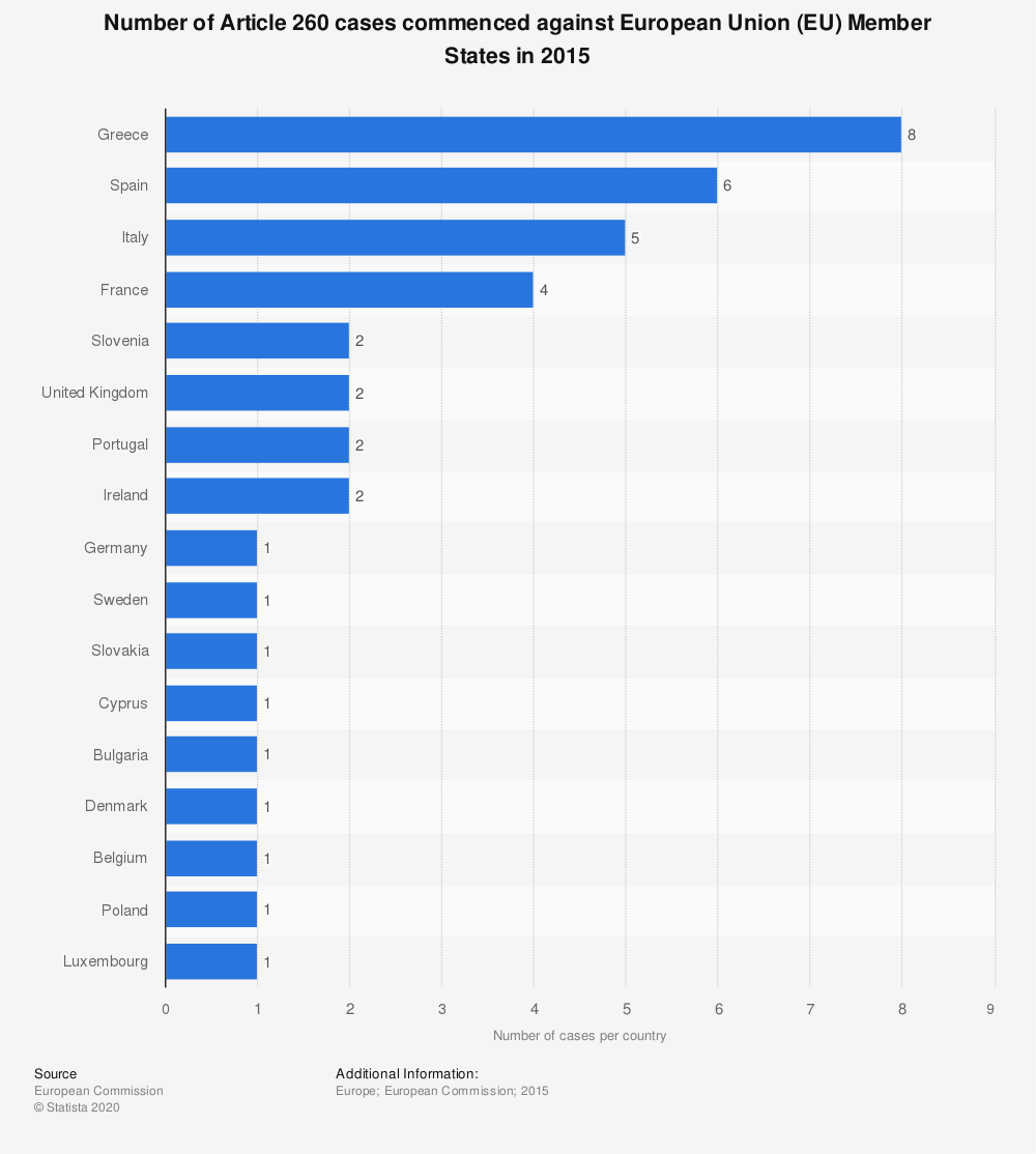 Statistic: Number of Article 260 cases commenced against European Union (EU) Member States in 2015 | Statista