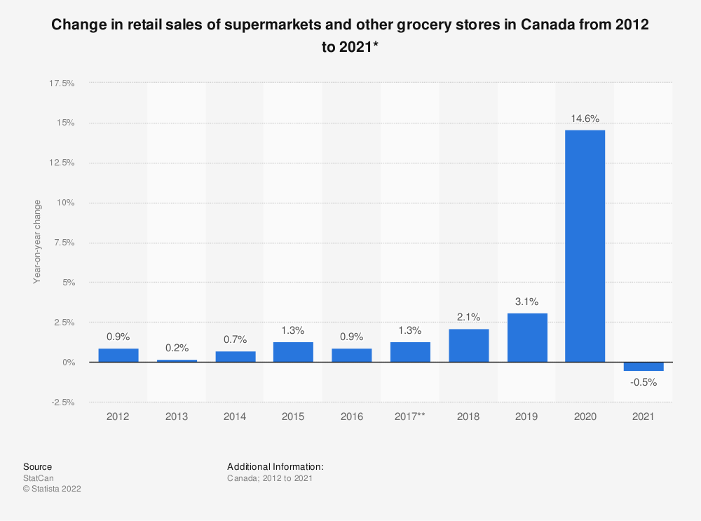 Statistic: Change in retail sales of supermarkets and other grocery stores in Canada from 2012 to 2018* | Statista