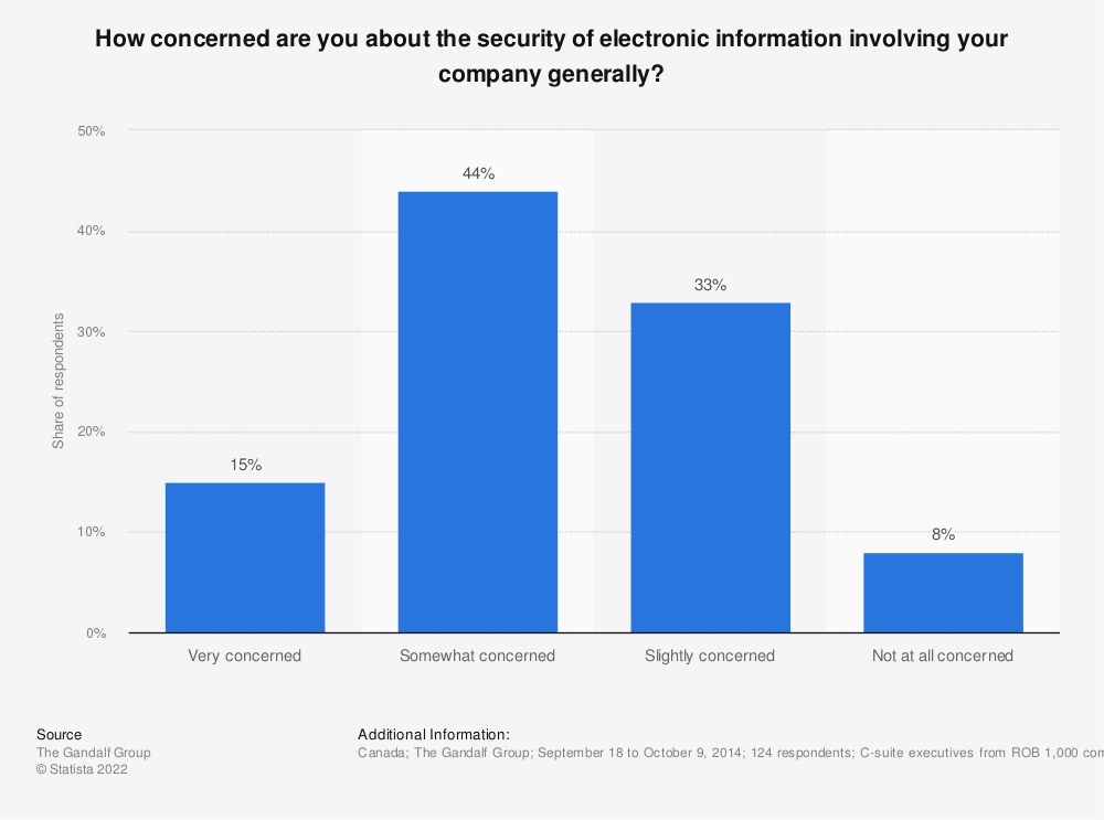 Statistic: How concerned are you about the security of electronic information involving your company generally? | Statista