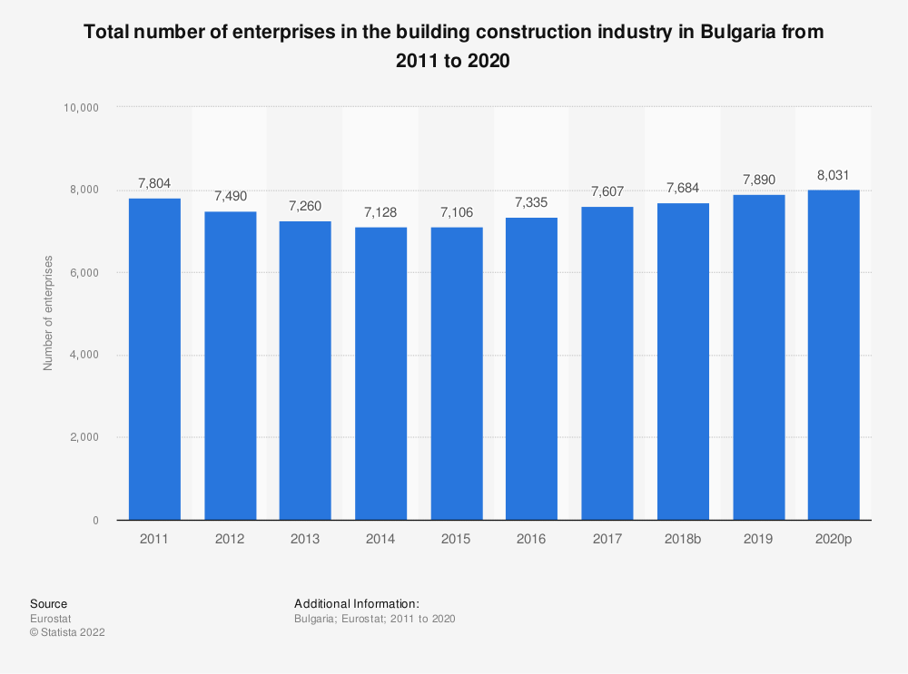 Statistic: Total number of enterprises in the building construction industry in Bulgaria from 2010 to 2015   Statista