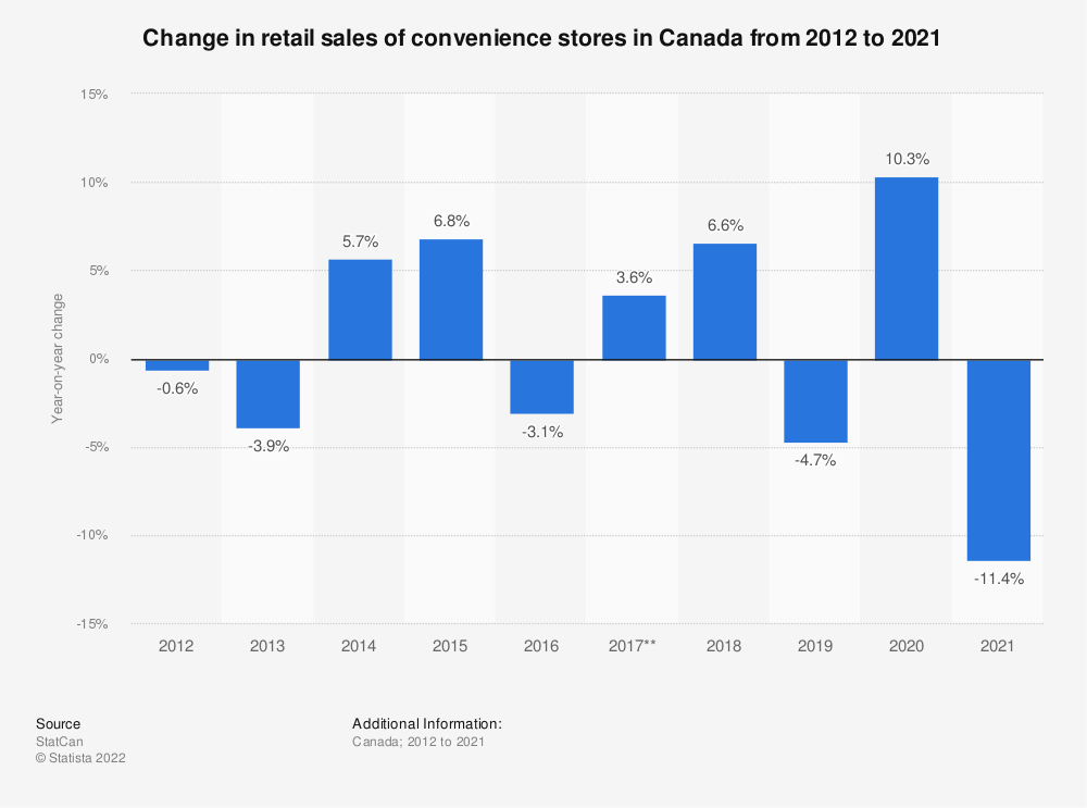 Statistic: Change in retail sales of convenience stores in Canada from 2012 to 2020 | Statista
