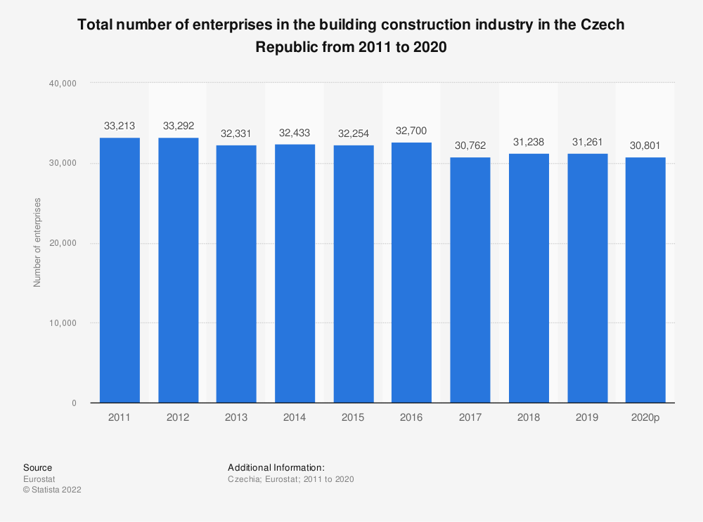 Statistic: Total number of enterprises in the building construction industry in the Czech Republic from 2008 to 2015 | Statista