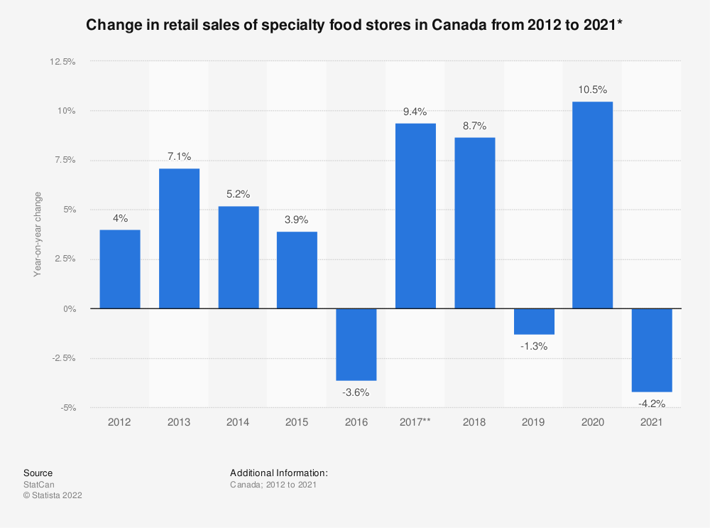 Statistic: Change in retail sales of specialty food stores in Canada from 2012 to 2018* | Statista