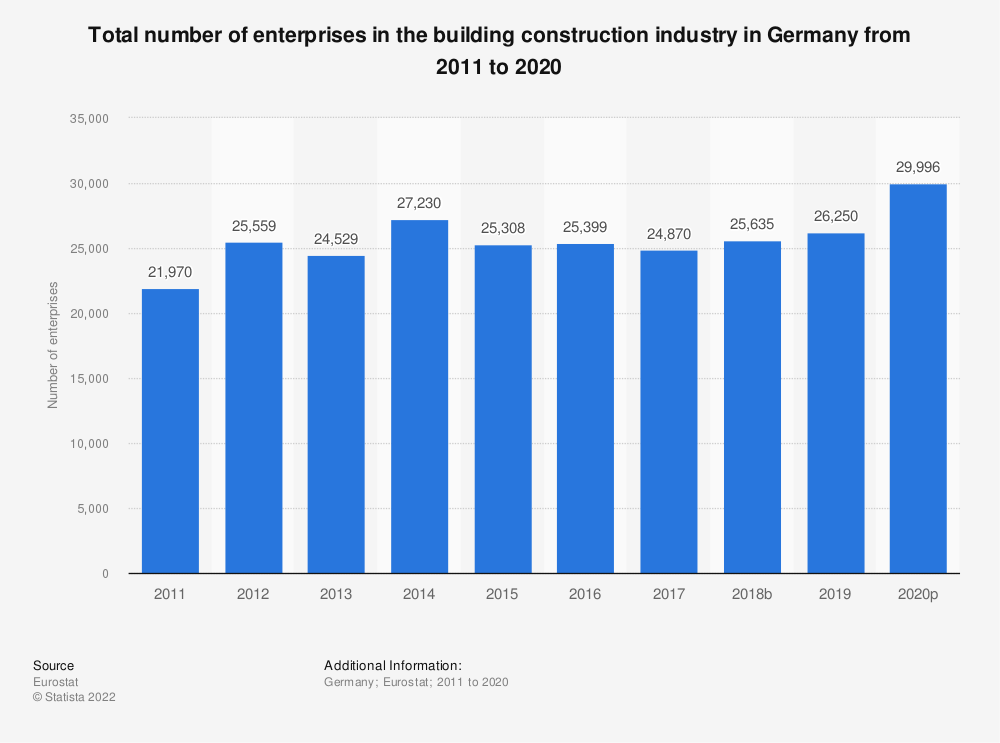 Statistic: Total number of enterprises in the building construction industry in Germany from 2010 to 2015 | Statista