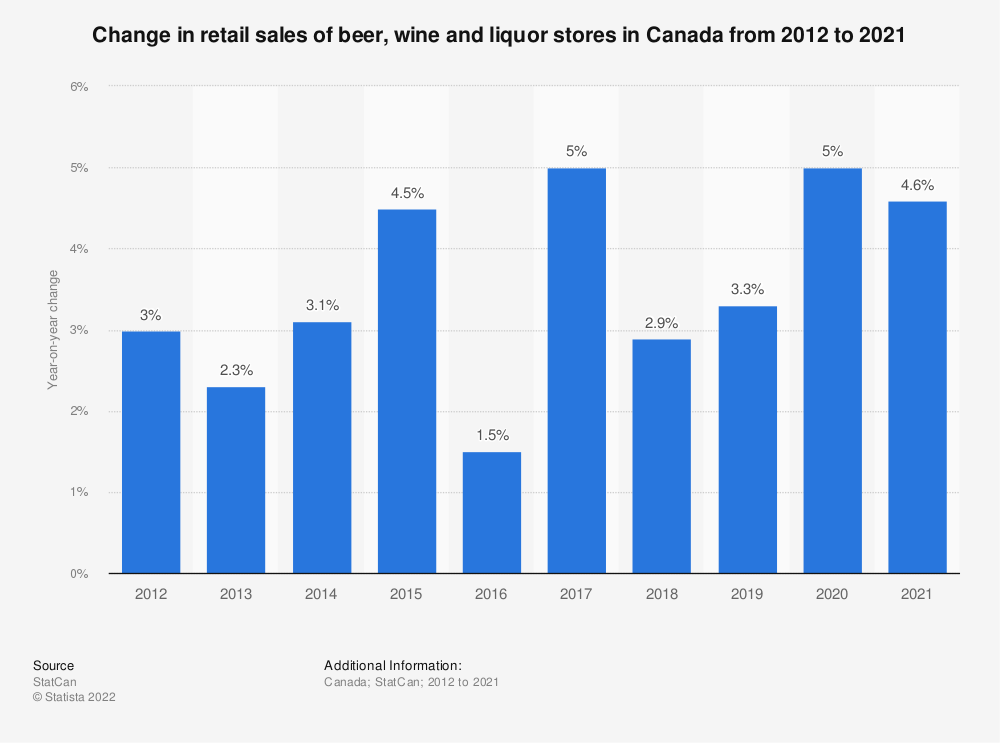Statistic: Change in retail sales of beer, wine and liquor stores in Canada from 2012 to 2019* | Statista