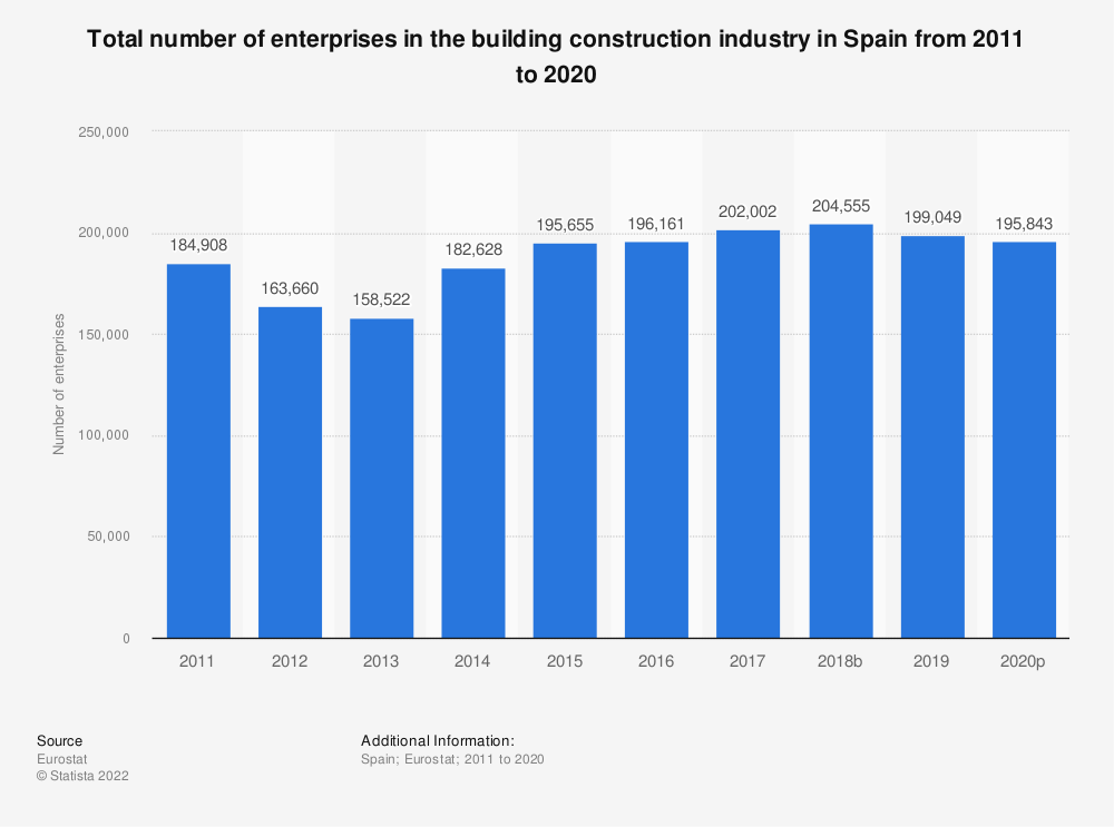 Statistic: Total number of enterprises in the building construction industry in Spain from 2010 to 2015 | Statista