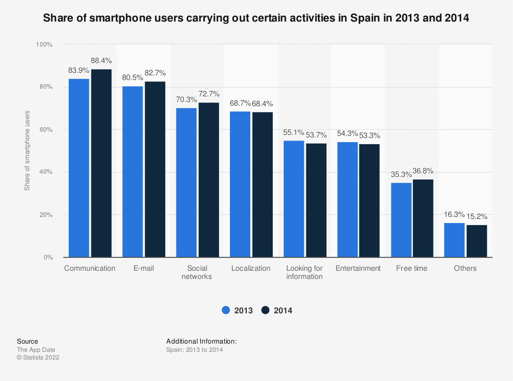 Statistic: Share of smartphone users carrying out certain activities in Spain in 2013 and 2014   Statista