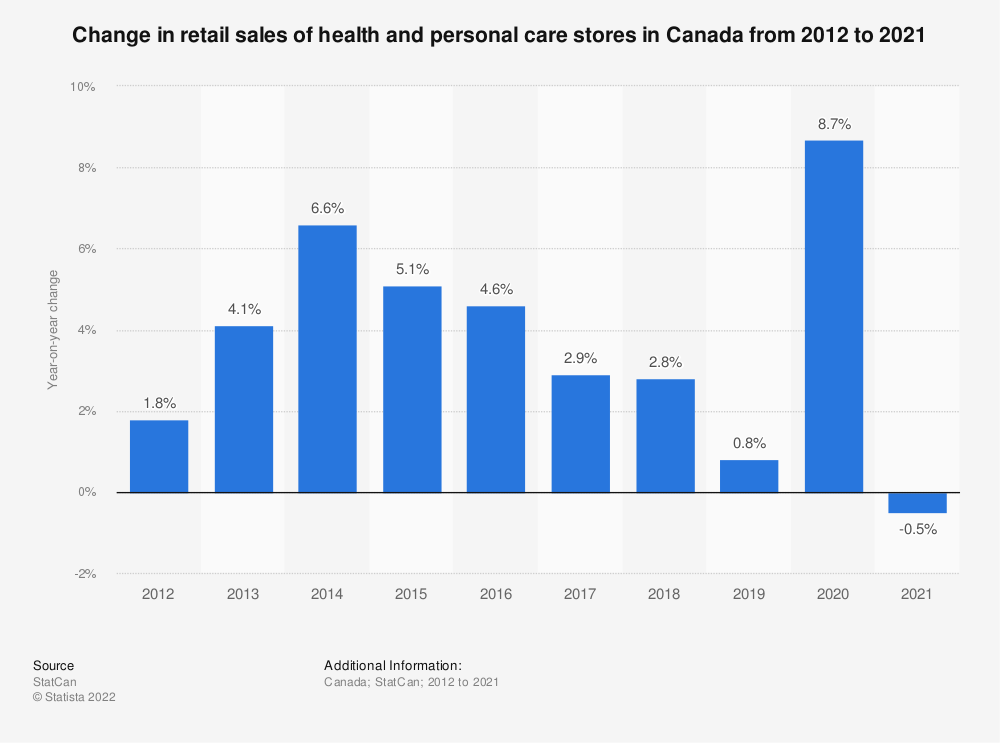 Statistic: Change in retail sales of health and personal care stores in Canada from 2012 to 2018* | Statista