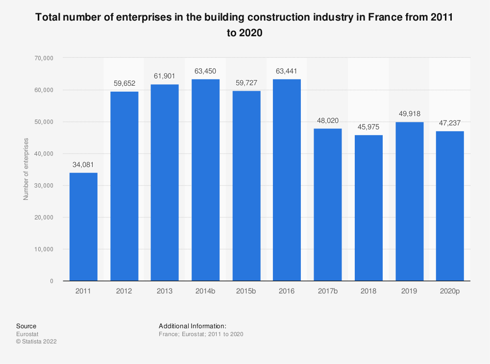 Statistic: Total number of enterprises in the building construction industry in France from 2010 to 2015 | Statista