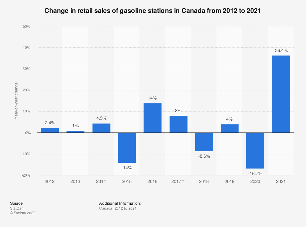 Statistic: Change in retail sales of gasoline stations in Canada from 2012 to 2018* | Statista