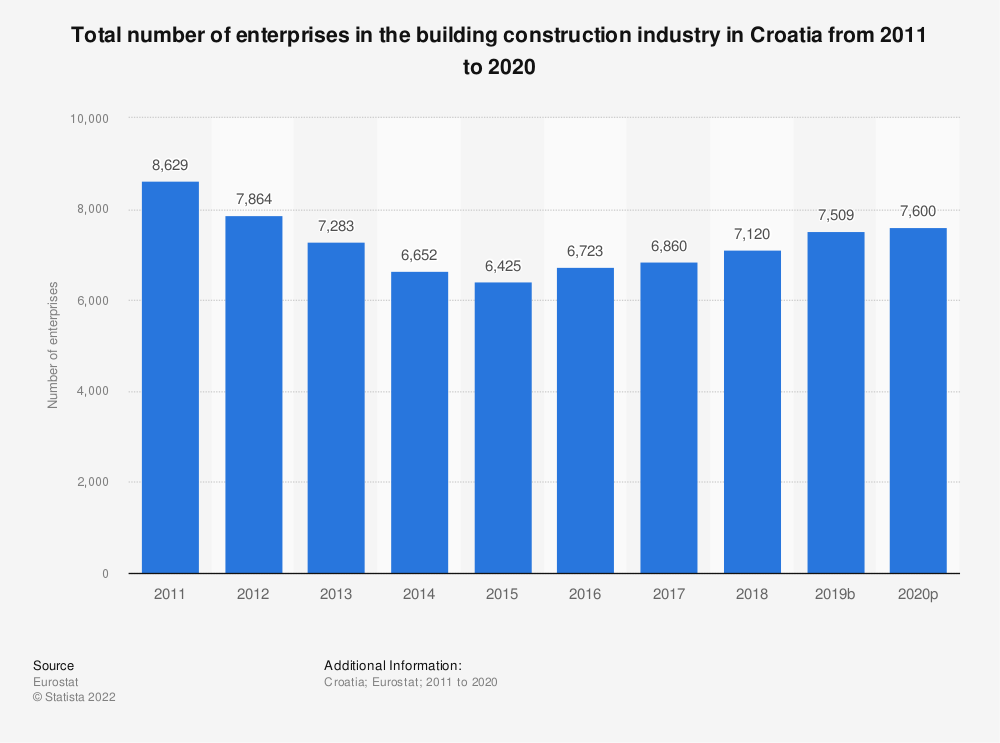 Statistic: Total number of enterprises in the building construction industry in Croatia from 2010 to 2015 | Statista