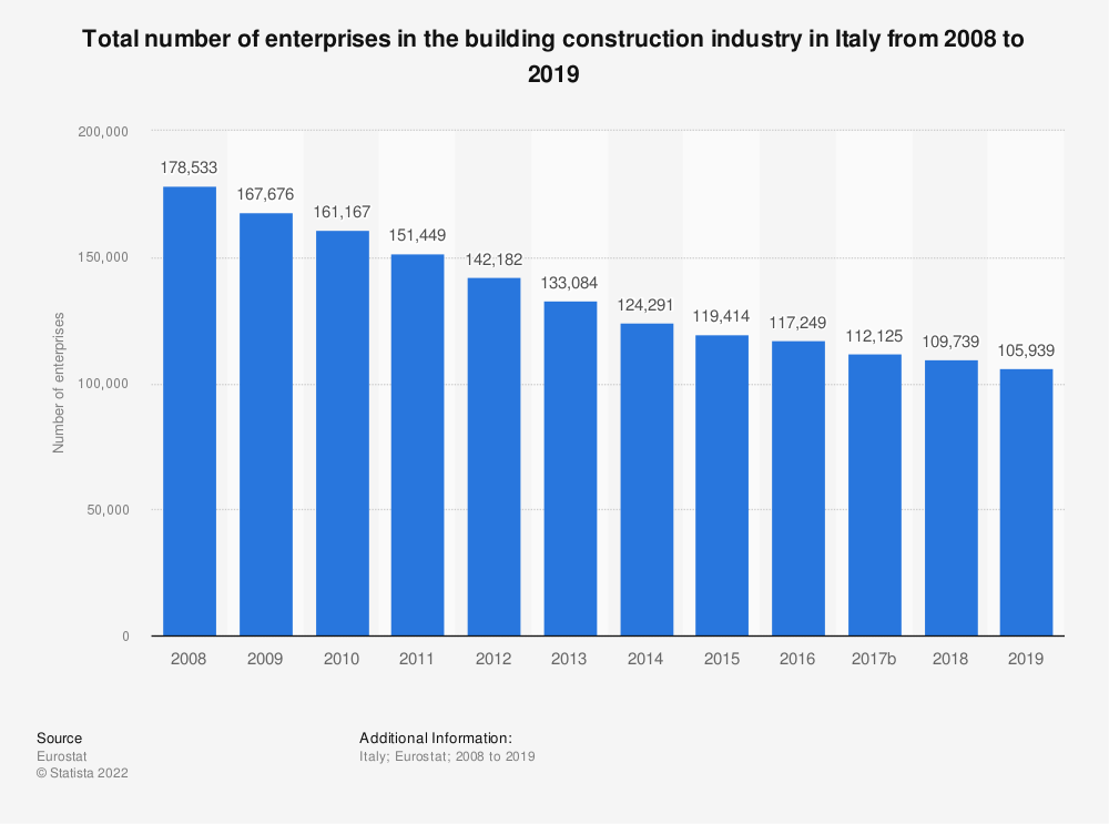 Statistic: Total number of enterprises in the building construction industry in Italy from 2008 to 2015 | Statista