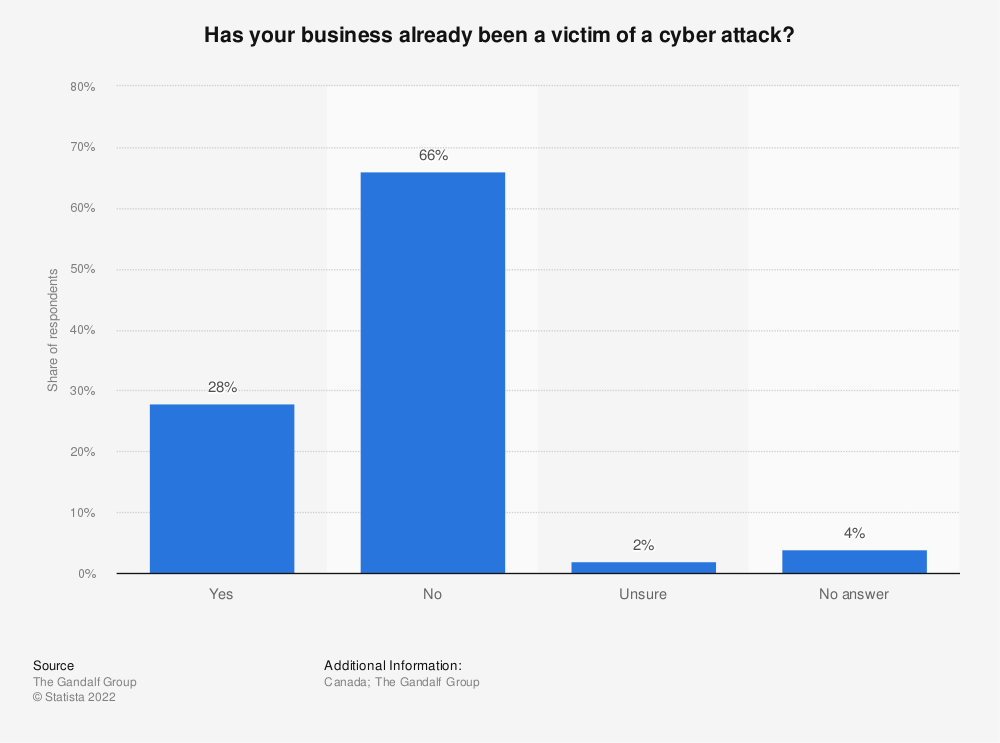 Statistic: Has your business already been a victim of a cyber attack? | Statista