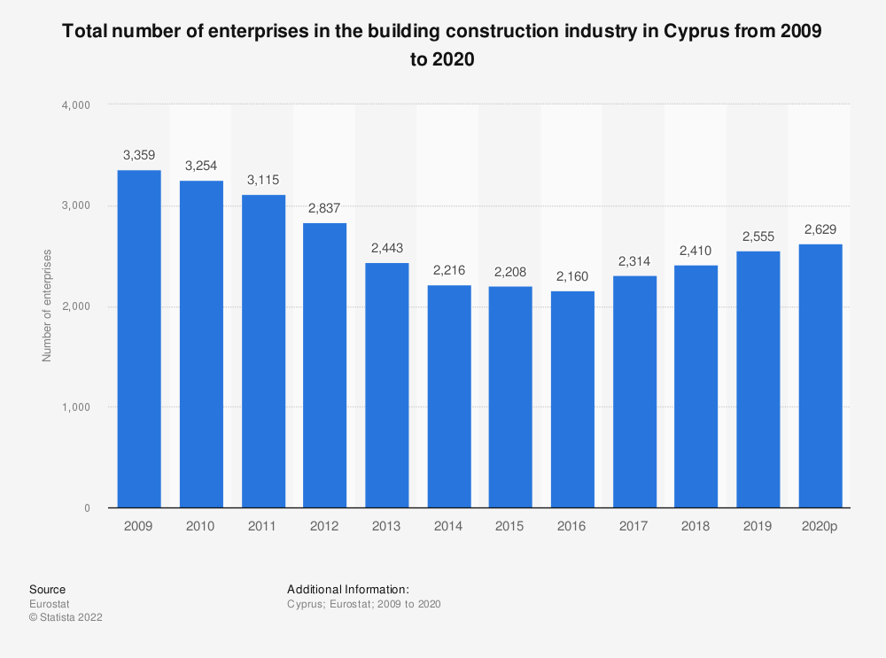 Statistic: Total number of enterprises in the building construction industry in Cyprus from 2008 to 2015 | Statista