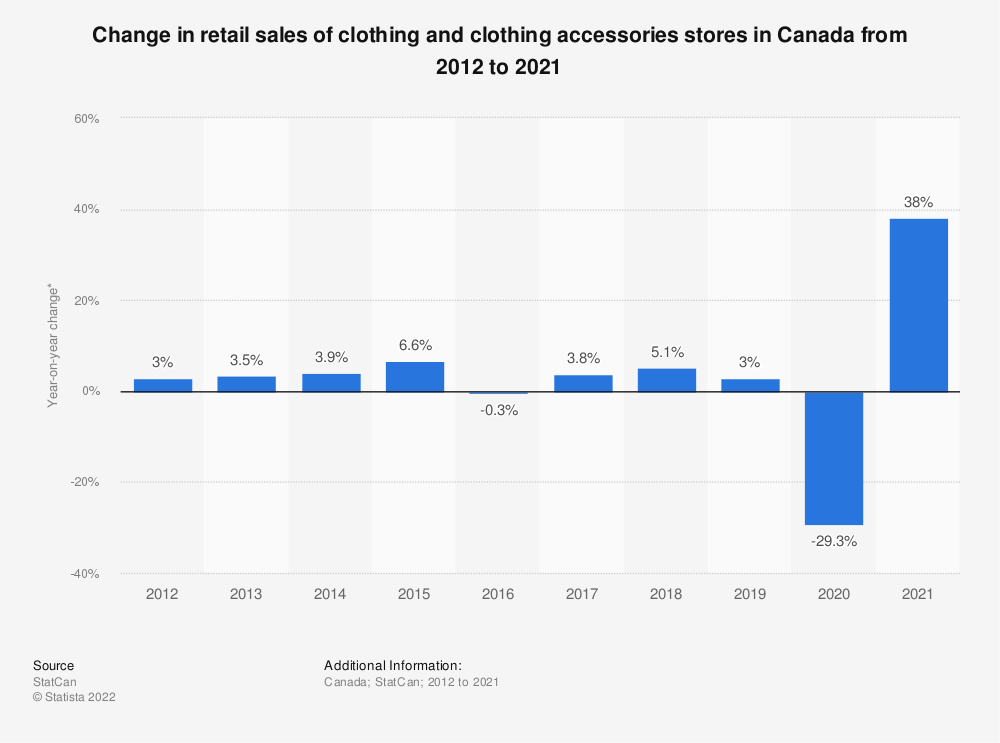 Statistic: Change in retail sales of clothing and clothing accessories stores in Canada from 2012 to 2018* | Statista