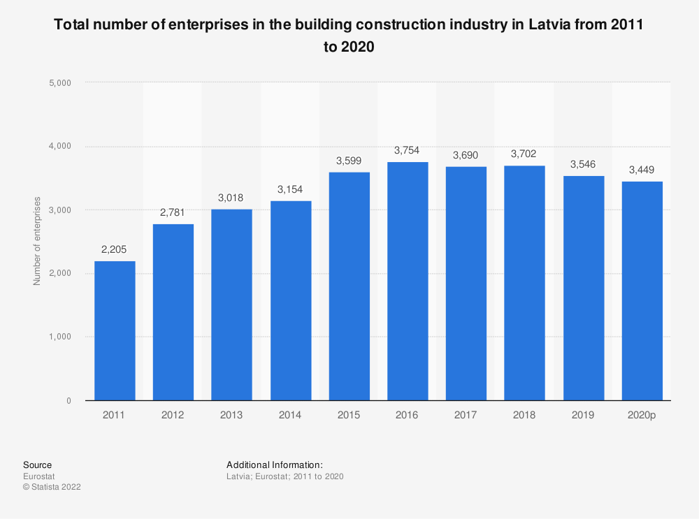 Statistic: Total number of enterprises in the building construction industry in Latvia from 2010 to 2015 | Statista