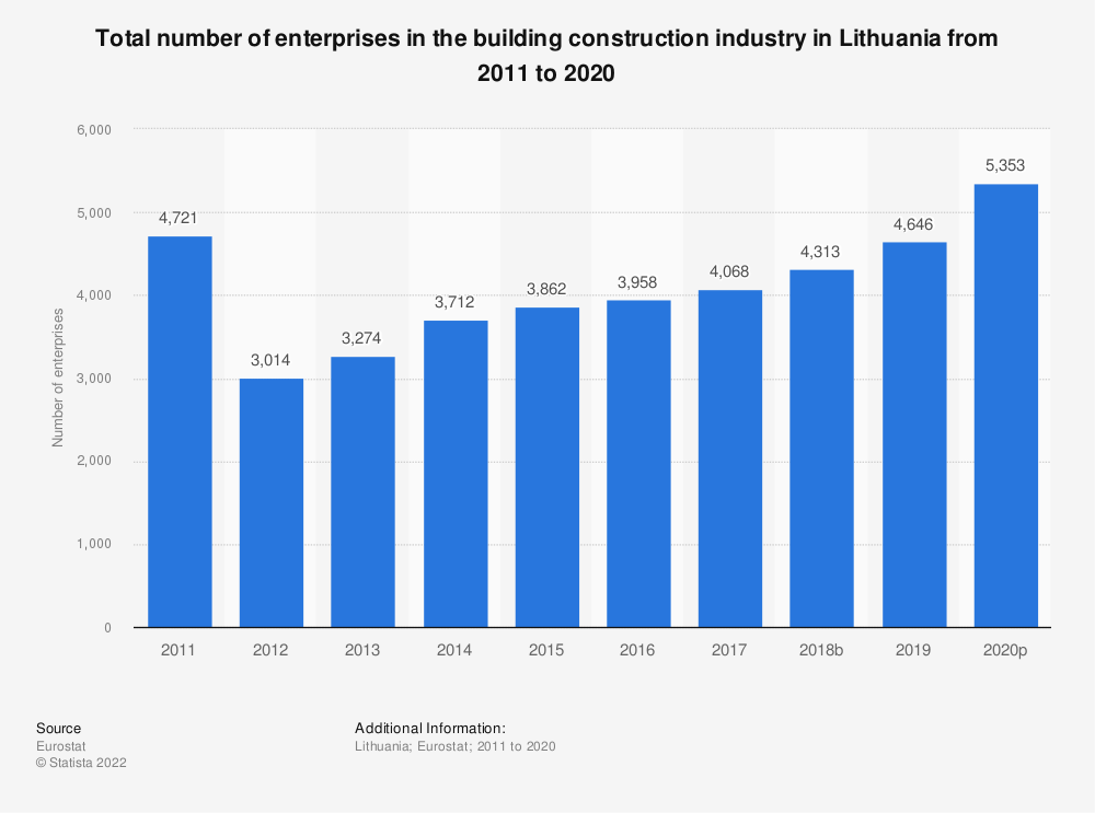 Statistic: Total number of enterprises in the building construction industry in Lithuania from 2010 to 2015 | Statista