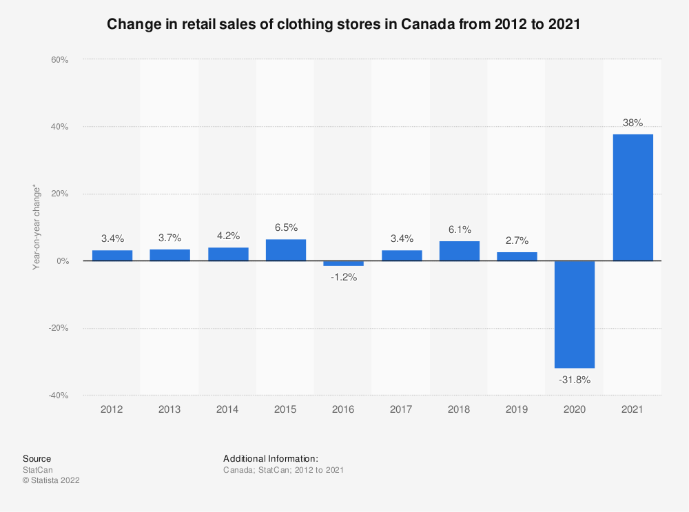 Statistic: Change in retail sales of clothing stores in Canada from 2012 to 2019* | Statista