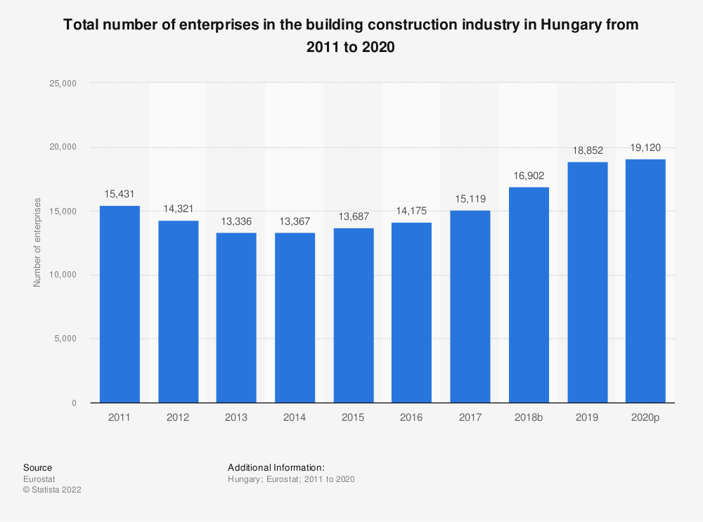 Statistic: Total number of enterprises in the building construction industry in Hungary from 2010 to 2015 | Statista