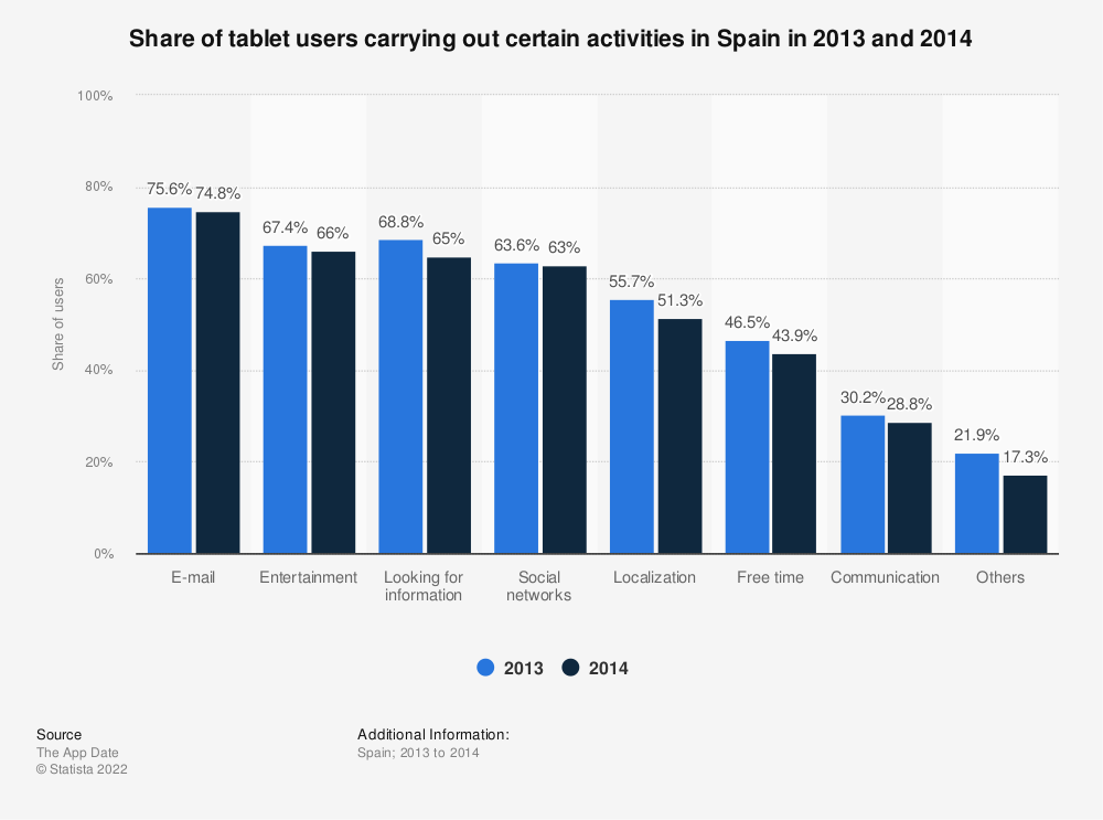 Statistic: Share of tablet users carrying out certain activities in Spain in 2013 and 2014 | Statista