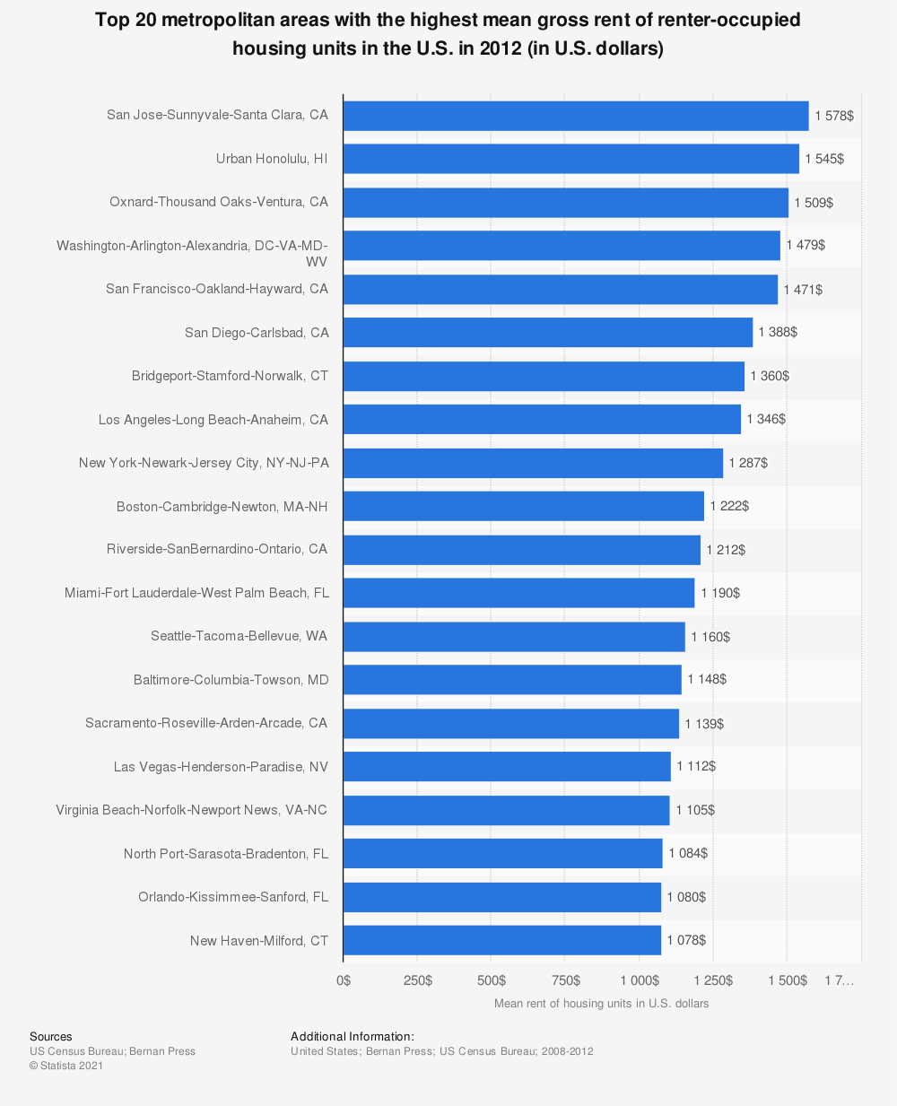 Statistic: Top 20 metropolitan areas with the highest mean gross rent of renter-occupied housing units in the U.S. in 2012 (in U.S. dollars) | Statista