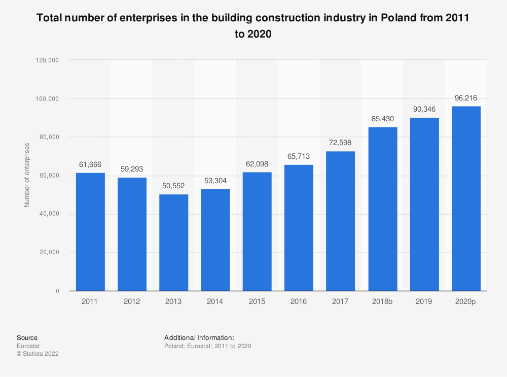 Statistic: Total number of enterprises in the building construction industry in Poland from 2010 to 2015 | Statista