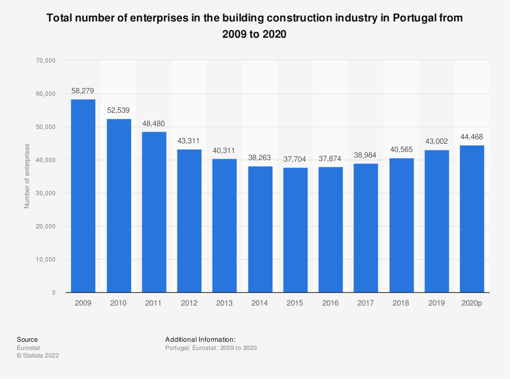 Statistic: Total number of enterprises in the building construction industry in Portugal from 2008 to 2015 | Statista