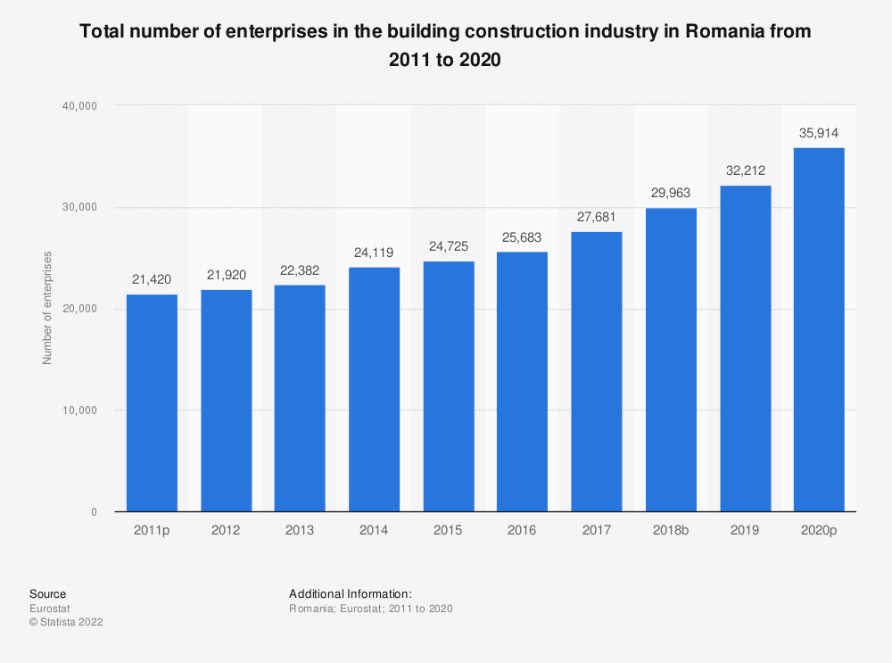 Statistic: Total number of enterprises in the building construction industry in Romania from 2010 to 2015 | Statista